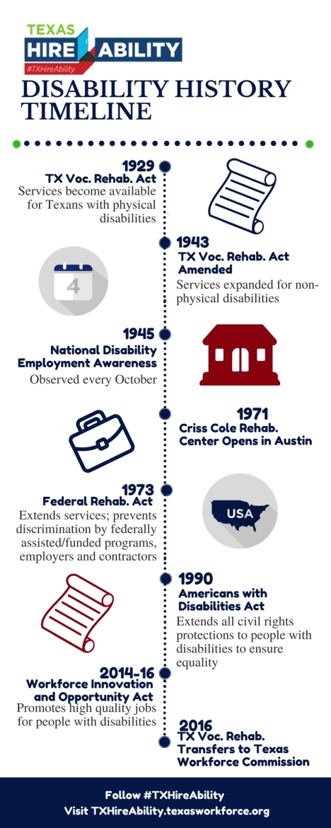 Significant Moments In Disability History Contribute To Employment