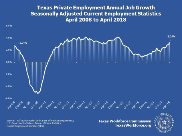 Texas Private Employment Annual Job Growth Seasonally Adjusted Current Employment Statistics April 2008 to April 2018