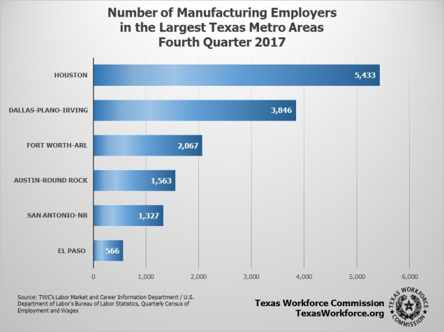 Photo: Number of Manufacturing Employers in Texas Metro Areas, Forth Quarter 2017