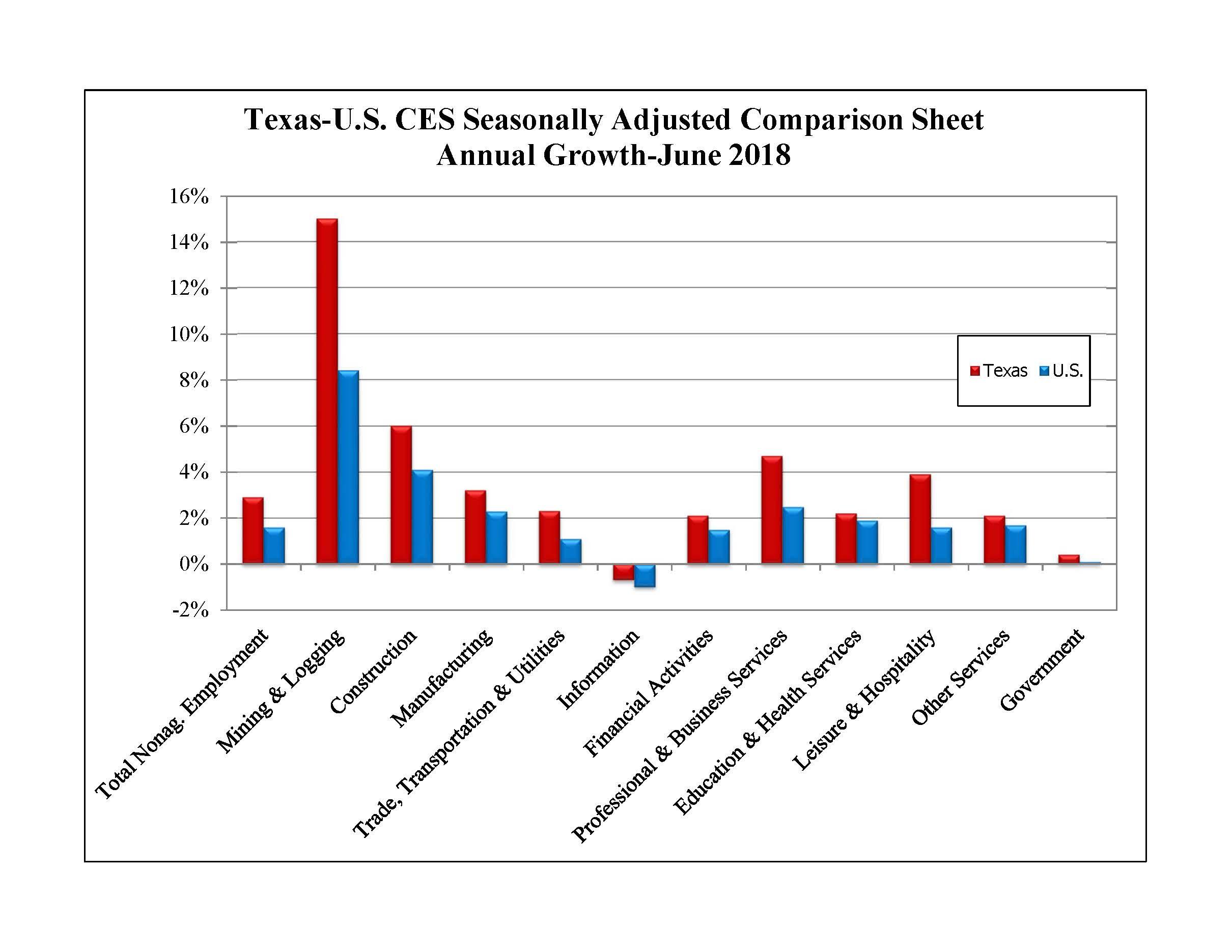 Texas-U.S. CES Seasonally Adjusted Comparison Sheet Annual Growth - June 2018