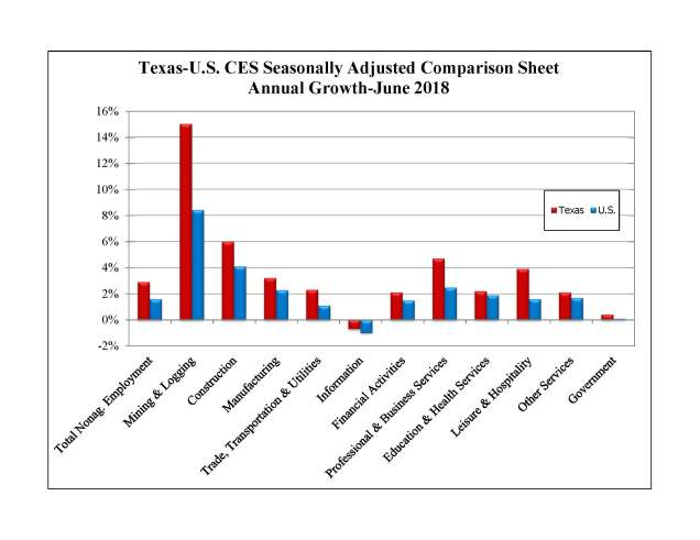 Texas-U.S. CES Seasonally Adjusted Comparison Sheet Annual Growth - June 2018