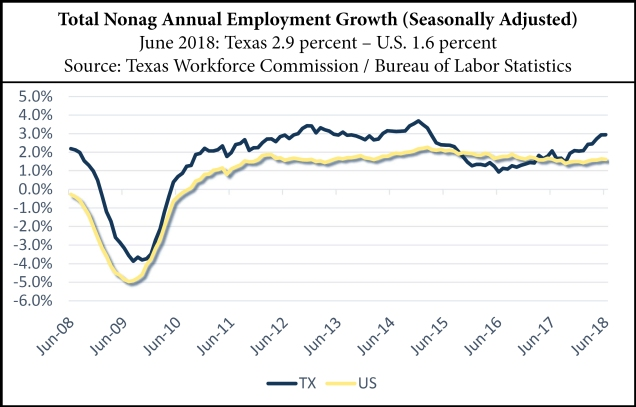 Total Nonag Annual Employment Growth (Seasonally Adjusted)