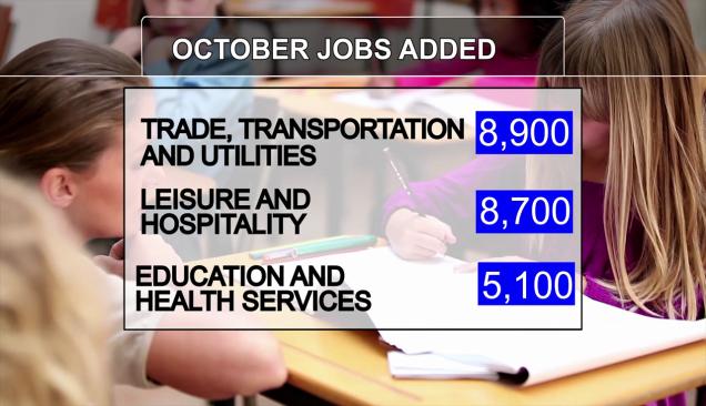October Texas Labor Market Industries