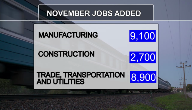 November Texas Labor Data