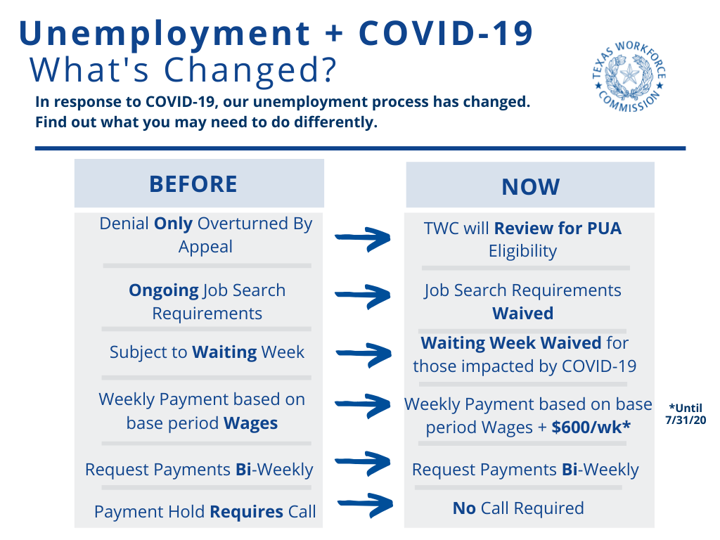 Unemployment and COVID-19 What has changed? In response to COVID-19 our unemployment process  has changed. Before  denial could only be overturned by appeal. Now TWC will review applications for eligibility. Before there were ongoing job search and waiting week requirements, now both have been waived. Before payment holds required a call now they do not. Both before and now you need to request bi-weekly payments.