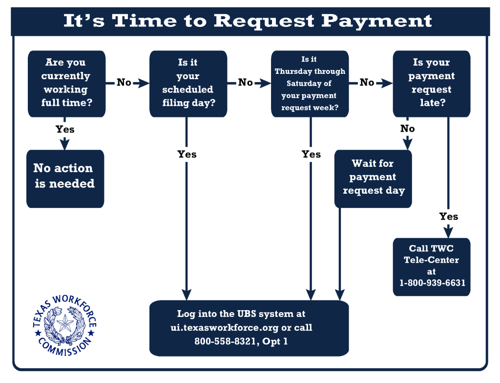Are you currently working full time? If yes, no action is needed. If no, is it your scheduled filing day? If yes, you should request payment. If no, is it Thurs-Sat of your filing week? If yes, request payment. If no, is your payment request late? If yes, call TWC at 1800-9396631. If no, wait for your day and log onto ui.texasworkforce.org or call 800-558-8321 and select option 1 to request payment.