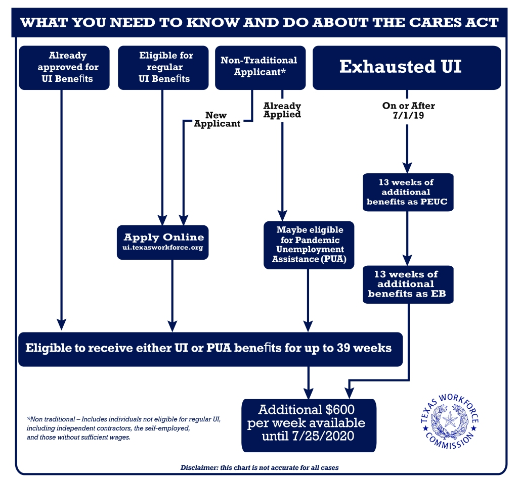 This flow chart represents the current unemployment process. If you have already applied for benefits you may get UI and PUA. if your benefits are exhausted you may receive PEUC for 13 weeks and state extended benefits for an additional 13 weeks.
